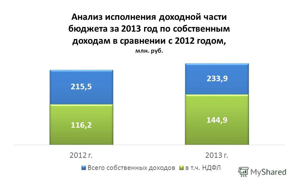 Анализ исполнения доходной части бюджета за 2013 год по собственным доходам в сравнении с 2012 годом, млн. руб.