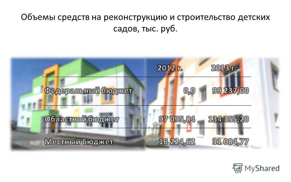 Объемы средств на реконструкцию и строительство детских садов, тыс. руб.