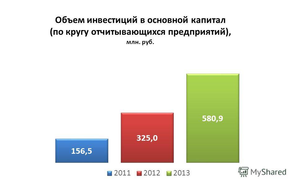 Объем инвестиций в основной капитал (по кругу отчитывающихся предприятий), млн. руб.