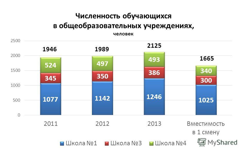 Численность обучающихся в общеобразовательных учреждениях, человек 19461989 2125 1665