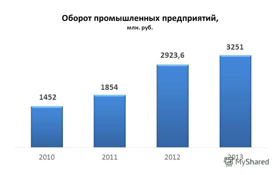 Оборот промышленных предприятий, млн. руб.