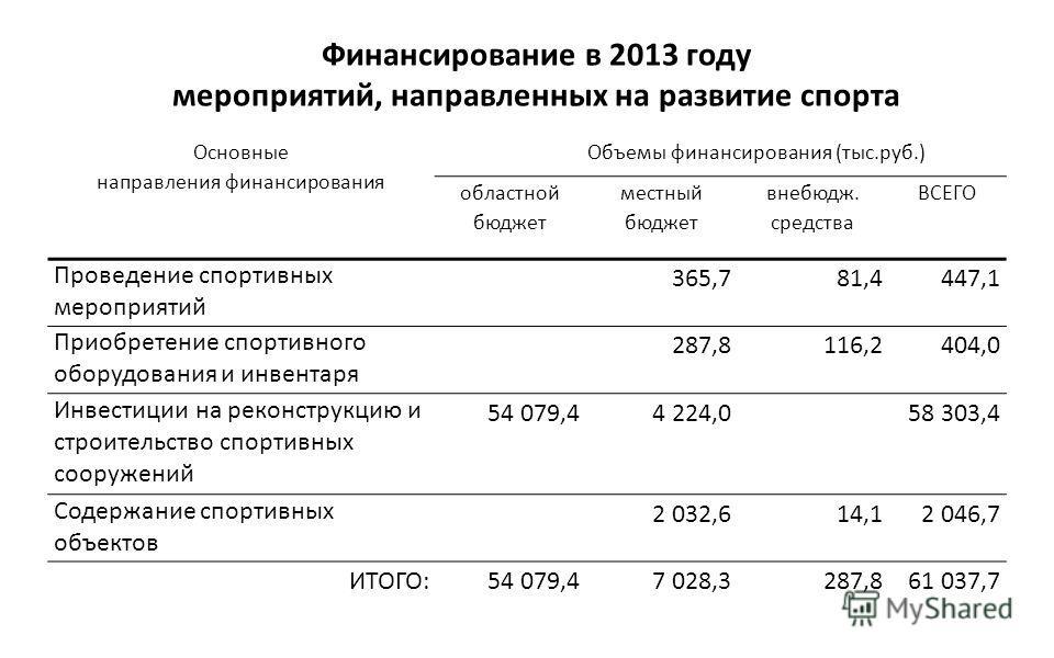 Финансирование в 2013 году мероприятий, направленных на развитие спорта Основные направления финансирования Объемы финансирования (тыс.руб.) областной бюджет местный бюджет внебюдж. средства ВСЕГО Проведение спортивных мероприятий 365,781,4447,1 Прио