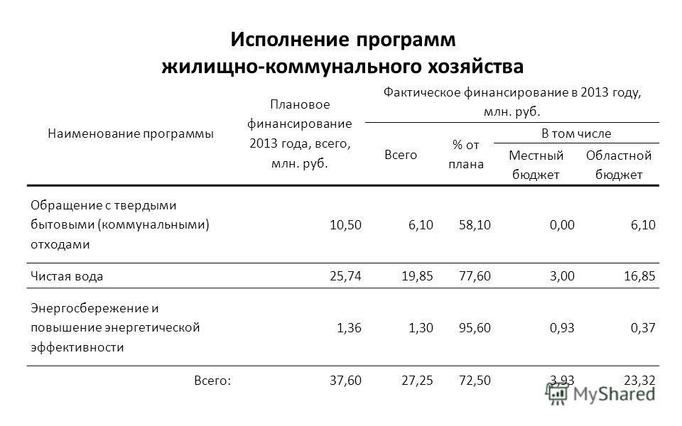 Исполнение программ жилищно-коммунального хозяйства Наименование программы Плановое финансирование 2013 года, всего, млн. руб. Фактическое финансирование в 2013 году, млн. руб. Всего % от плана В том числе Местный бюджет Областной бюджет Обращение с