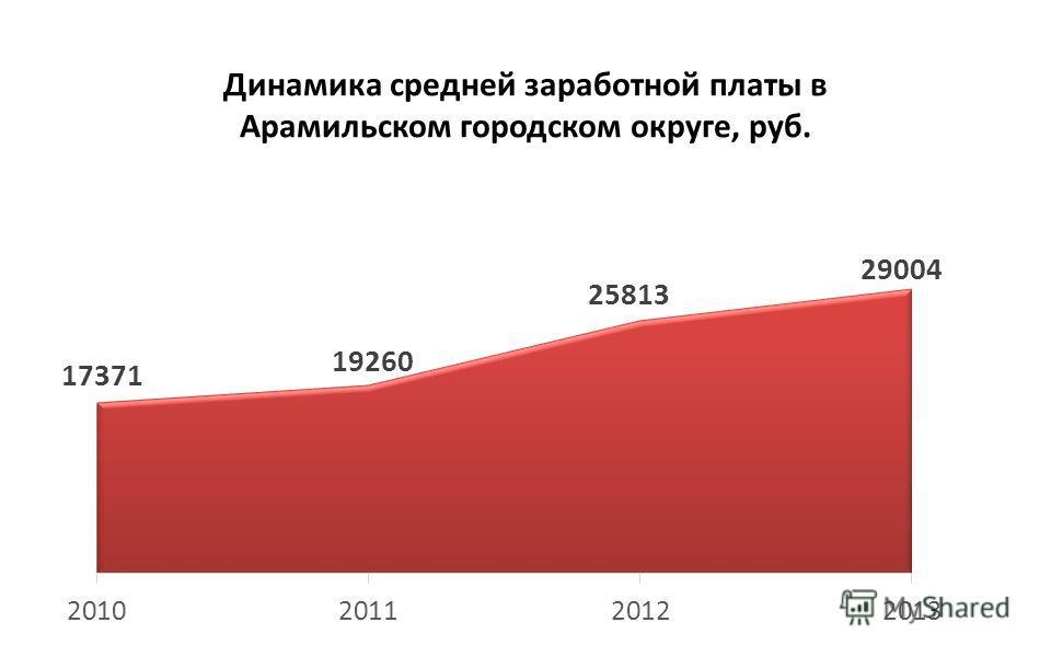 Динамика средней заработной платы в Арамильском городском округе, руб.