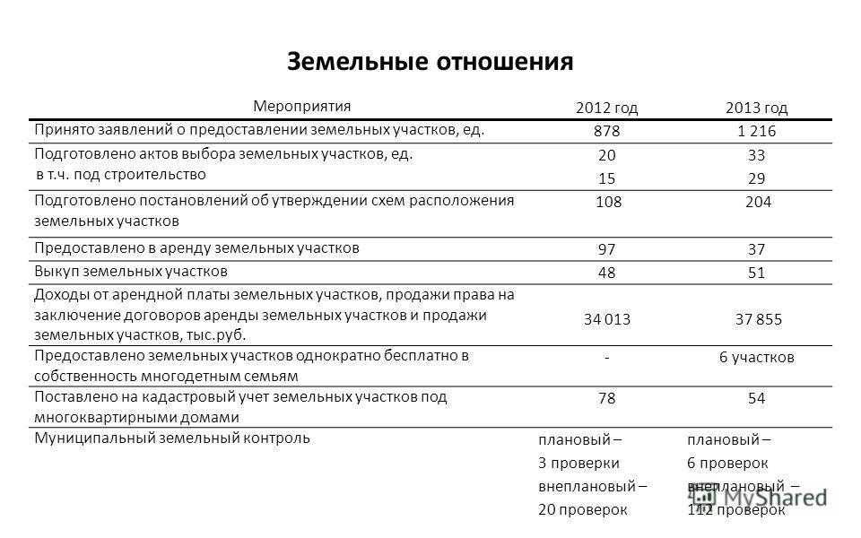 Земельные отношения Мероприятия 2012 год 2013 год Принято заявлений о предоставлении земельных участков, ед. 8781 216 Подготовлено актов выбора земельных участков, ед. в т.ч. под строительство 20 15 33 29 Подготовлено постановлений об утверждении схе
