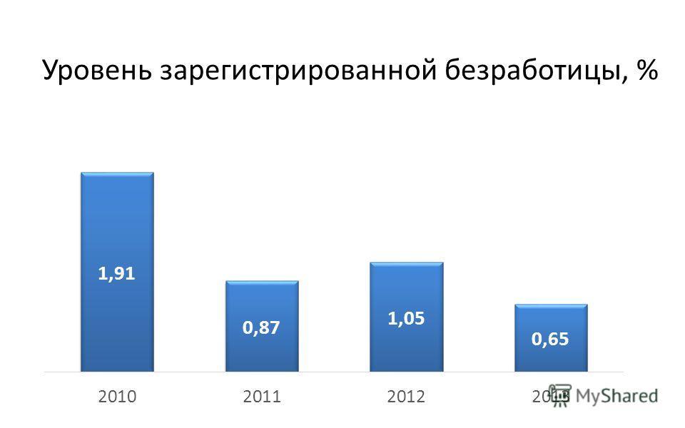 Уровень зарегистрированной безработицы, %