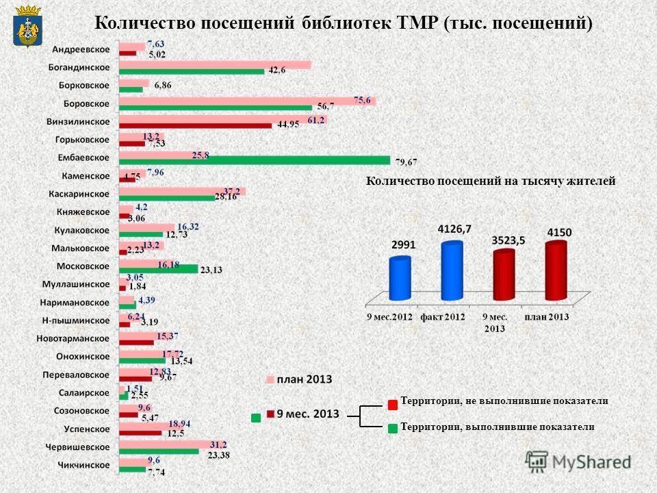 Количество посещений библиотек ТМР (тыс. посещений) Количество посещений на тысячу жителей Территории, не выполнившие показатели Территории, выполнившие показатели