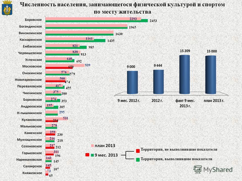 Численность населения, занимающегося физической культурой и спортом по месту жительства Территории, не выполнившие показатели Территории, выполнившие показатели