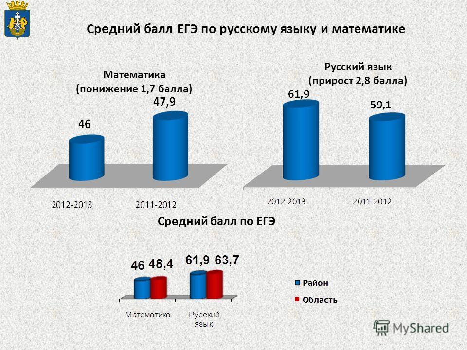 Математика (понижение 1,7 балла) Средний балл по ЕГЭ Русский язык (прирост 2,8 балла) Средний балл ЕГЭ по русскому языку и математике