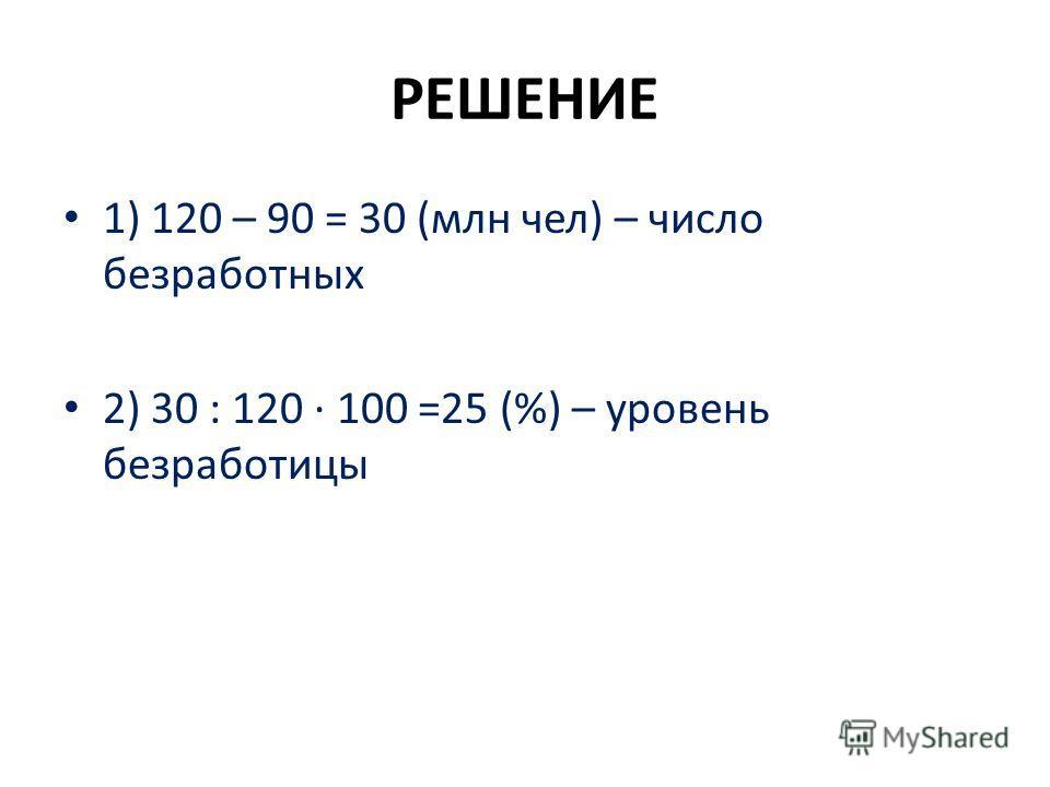 РЕШЕНИЕ 1) 120 – 90 = 30 (млн чел) – число безработных 2) 30 : 120 100 =25 (%) – уровень безработицы