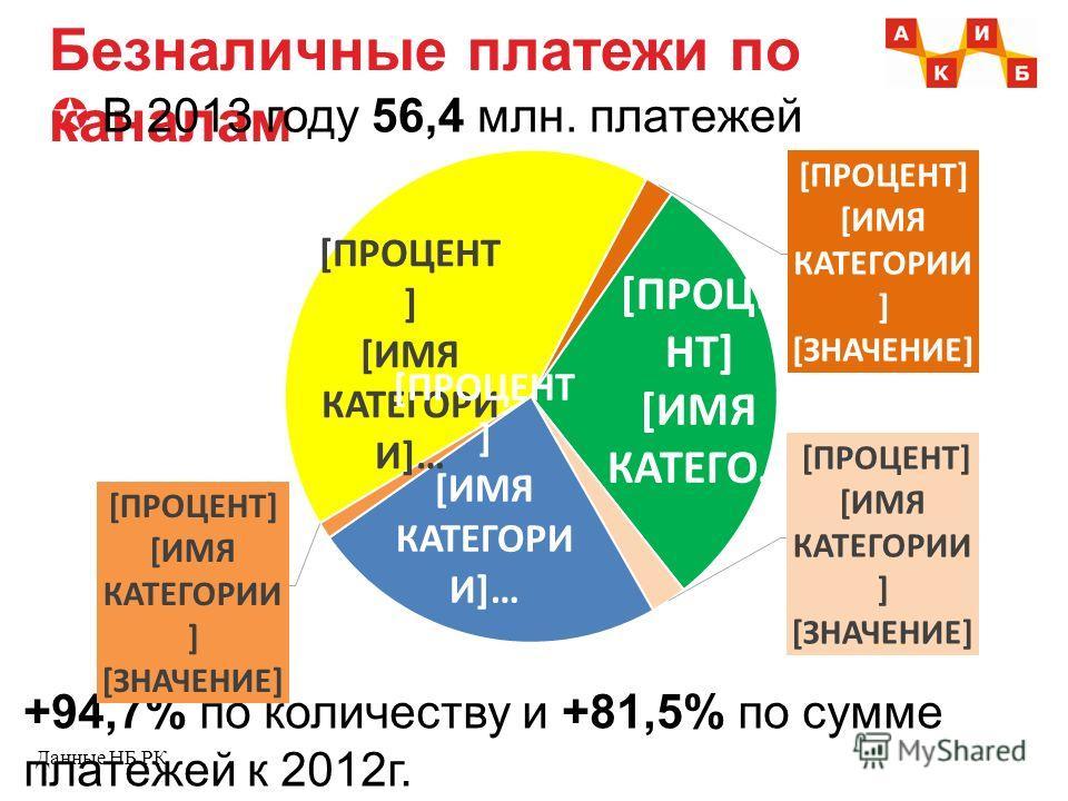 Безналичные платежи по каналам В 2013 году 56,4 млн. платежей Данные НБ РК +94,7% по количеству и +81,5% по сумме платежей к 2012 г.