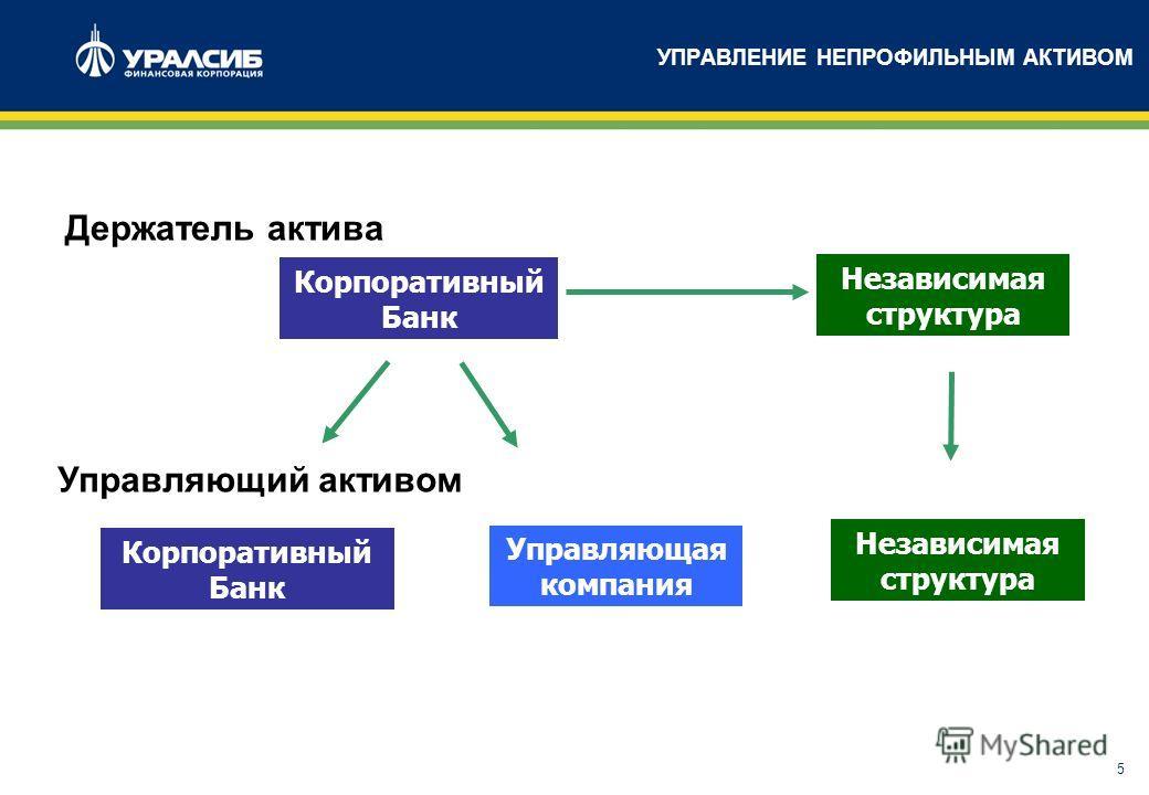 5 УПРАВЛЕНИЕ НЕПРОФИЛЬНЫМ АКТИВОМ Корпоративный Банк Управляющая компания Независимая структура Корпоративный Банк Независимая структура Держатель актива Управляющий активом