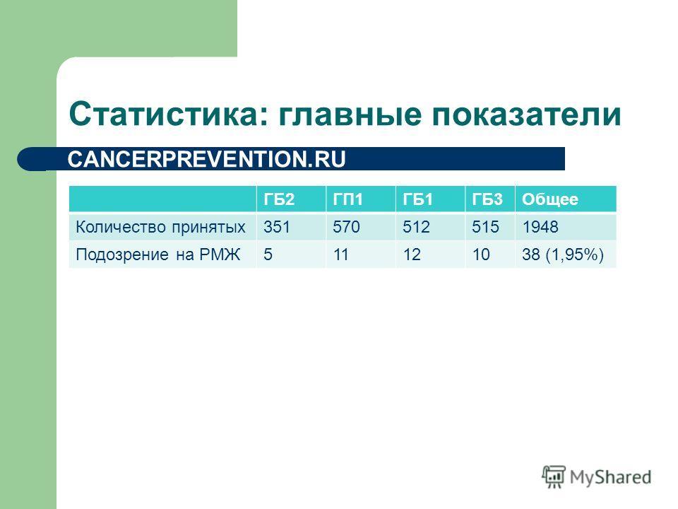 Статистика: главные показатели CANCERPREVENTION.RU ГБ2ГП1ГБ1ГБ3Общее Количество принятых 3515705125151948 Подозрение на РМЖ511121038 (1,95%)