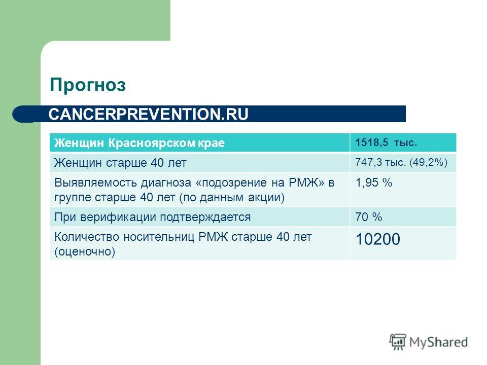 Прогноз Женщин Красноярском крае 1518,5 тыс. Женщин старше 40 лет 747,3 тыс. (49,2%) Выявляемость диагноза «подозрение на РМЖ» в группе старше 40 лет (по данным акции) 1,95 % При верификации подтверждается 70 % Количество носительниц РМЖ старше 40 ле