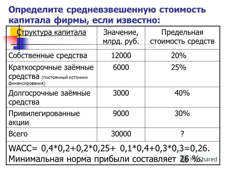 Определите средневзвешенную стоимость капитала фирмы, если известно: Структура капитала Значение, млрд. руб. Предельная стоимость средств Собственные средства 1200020% Краткосрочные заёмные средства (постоянный источник финансирования) 600025% Долгос