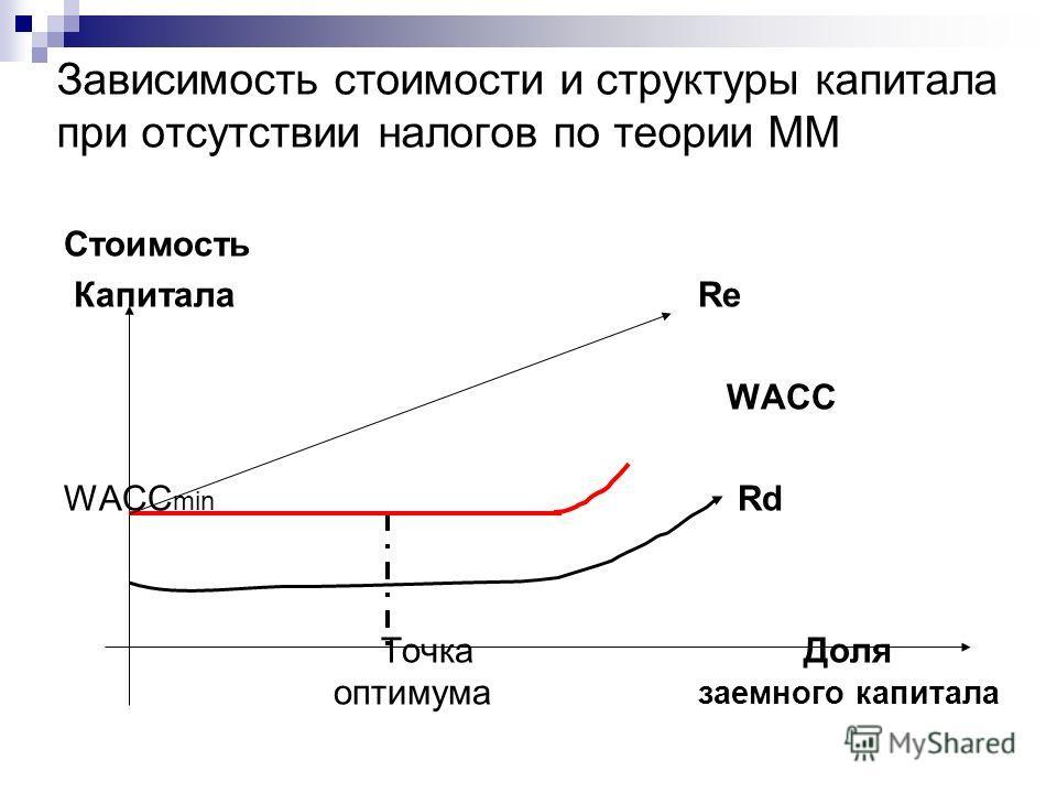 Зависимость стоимости и структуры капитала при отсутствии налогов по теории ММ Стоимость КапиталаRe WACC WACC min Rd Точка Доля оптимума заемного капитала