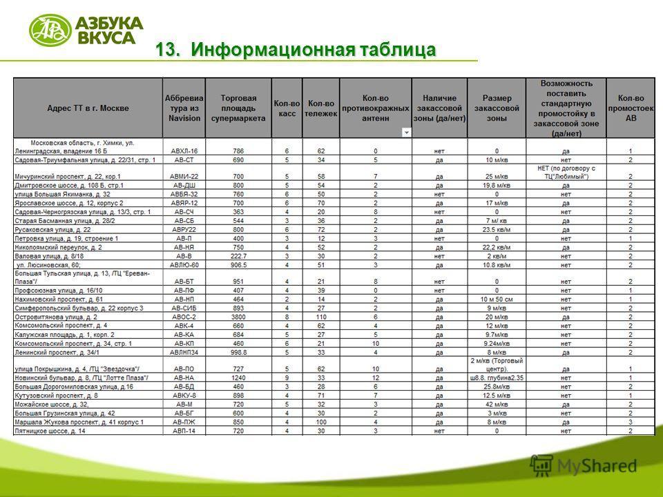 13. Информационная таблица