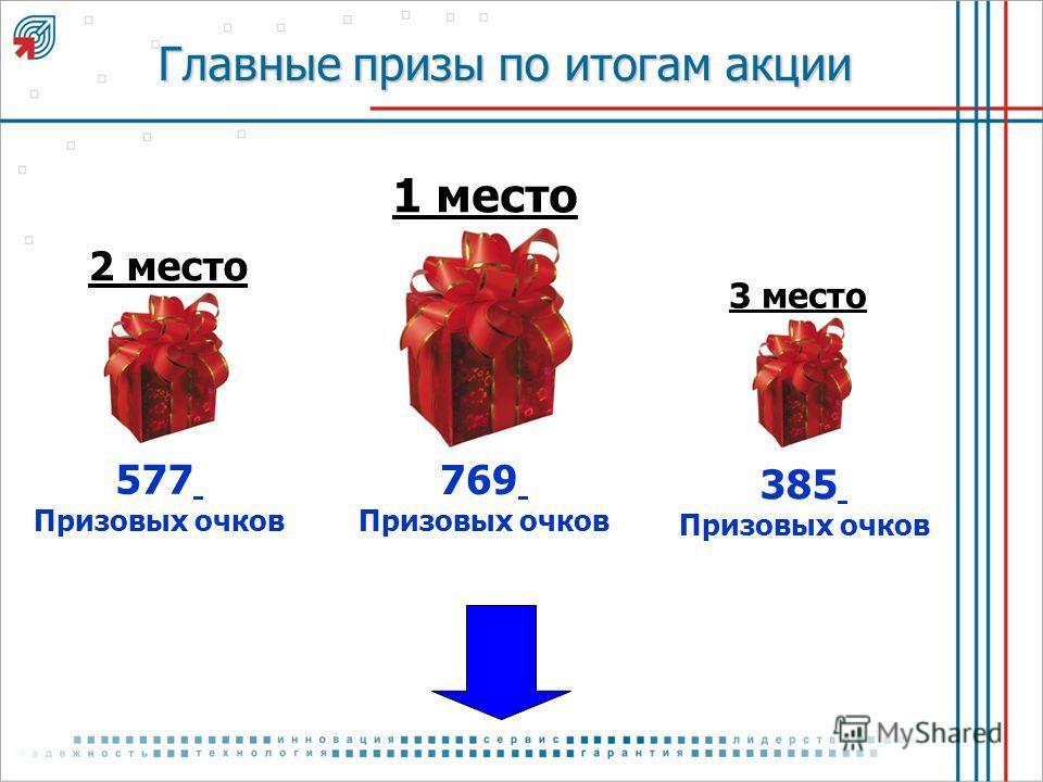 Главные призы по итогам акции 1 место 769 Призовых очков 2 место 577 Призовых очков 3 место 385 Призовых очков