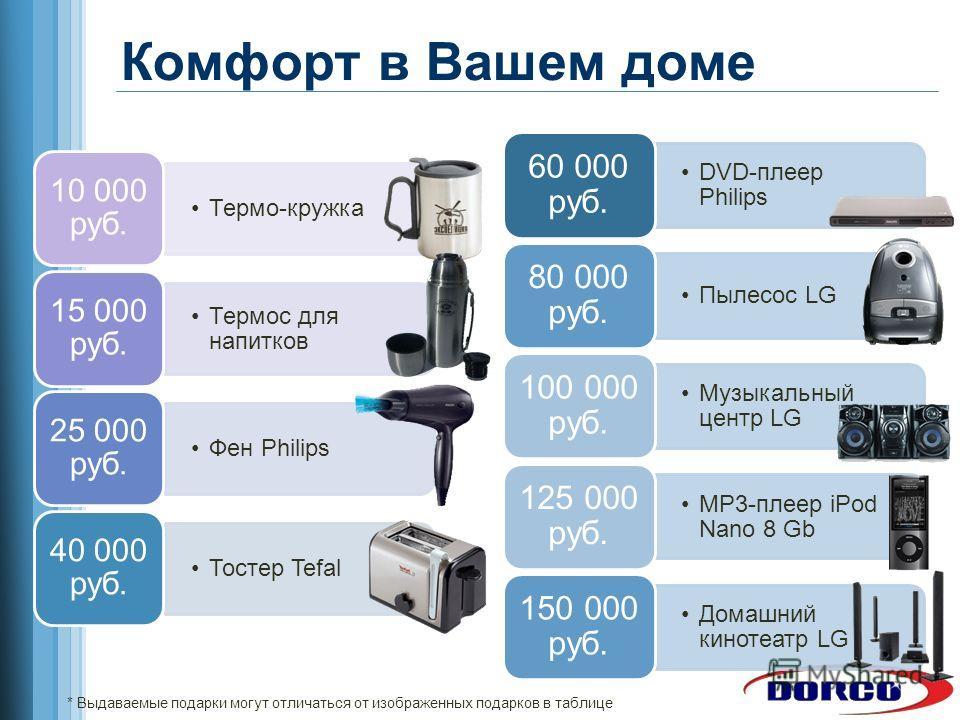 Комфорт в Вашем доме Термо-кружка 10 000 руб. Термос для напитков 15 000 руб. Фен Philips 25 000 руб. Тостер Tefal 40 000 руб. DVD-плеер Philips 60 000 руб. Пылесос LG 80 000 руб. Музыкальный центр LG 100 000 руб. MP3-плеер iPod Nano 8 Gb 125 000 руб