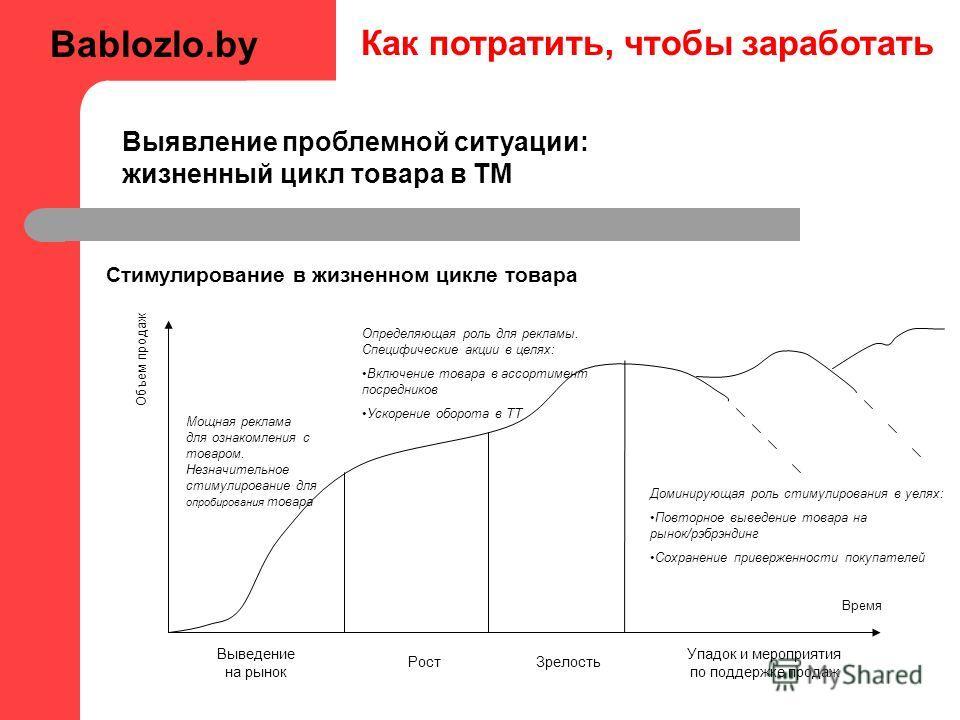 Как потратить, чтобы заработать Стимулирование в жизненном цикле товара Объем продаж Время Выведение на рынок Рост Зрелость Упадок и мероприятия по поддержке продаж Мощная реклама для ознакомления с товаром. Незначительное стимулирование для опробиро
