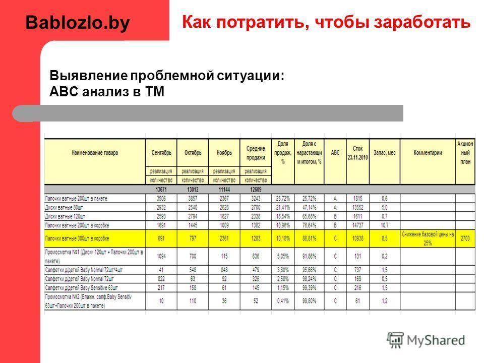 Как потратить, чтобы заработать Выявление проблемной ситуации: ABC анализ в ТМ Bablozlo.by
