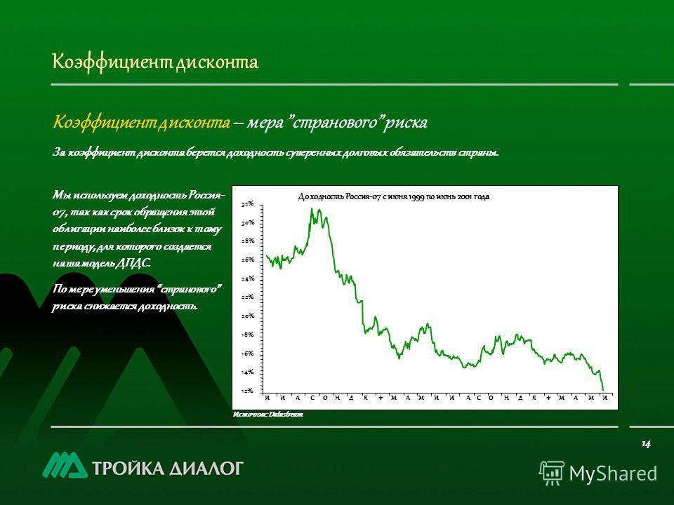 Коэффициент дисконта Коэффициент дисконта – мера странового риска Источник: Datastream Мы используем доходность Россия- 07, так как срок обращения этой облигации наиболее близок к тому периоду, для которого создается наша модель ДПДС. По мере уменьше