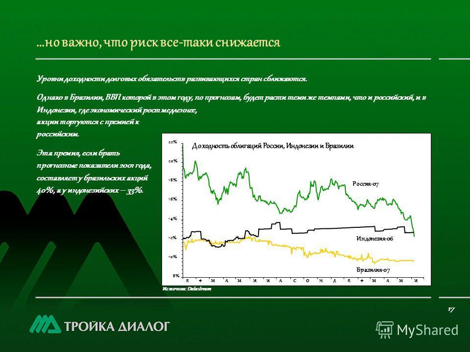 акции торгуются с премией к российским. Эта премия, если брать прогнозные показатели 2001 года, составляет у бразильских акций 40%, а у индонезийских – 33%. …но важно, что риск все-таки снижается Источник: Datastream Уровни доходности долговых обязат