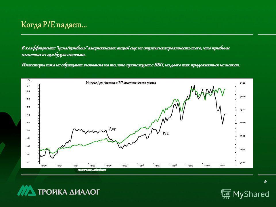 Когда Р/Е падает... Источник: Datastream 6 В коэффициенте цена/прибыль американских акций еще не отражена вероятность того, что прибыли нынешнего года будут низкими. Инвесторы пока не обращают внимания на то, что происходит с ВВП, но долго так продол