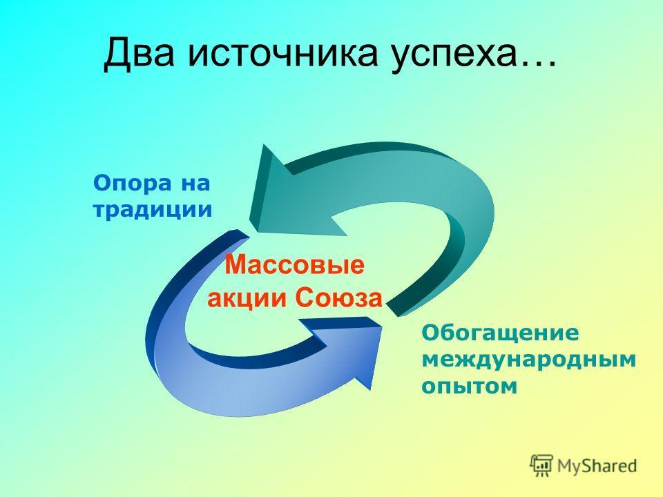 Два источника успеха… Опора на традиции Обогащение международным опытом Массовые акции Союза