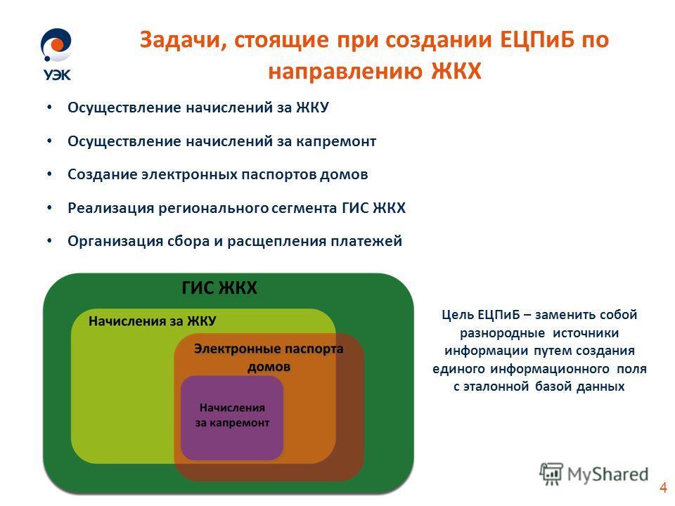 Осуществление начислений за ЖКУ Осуществление начислений за капремонт Создание электронных паспортов домов Реализация регионального сегмента ГИС ЖКХ Организация сбора и расщепления платежей Задачи, стоящие при создании ЕЦПиБ по направлению ЖКХ Цель Е