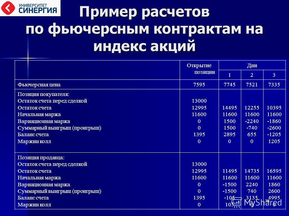 3838 Пример расчетов по фьючерсным контрактам на индекс акций Открытие позиции Дни 123 Фьючерсная цена 7595774575217335 Позиция покупателя: Остаток счета перед сделкой Остаток счета Начальная маржа Вариационная маржа Суммарный выигрыш (проигрыш) Бала