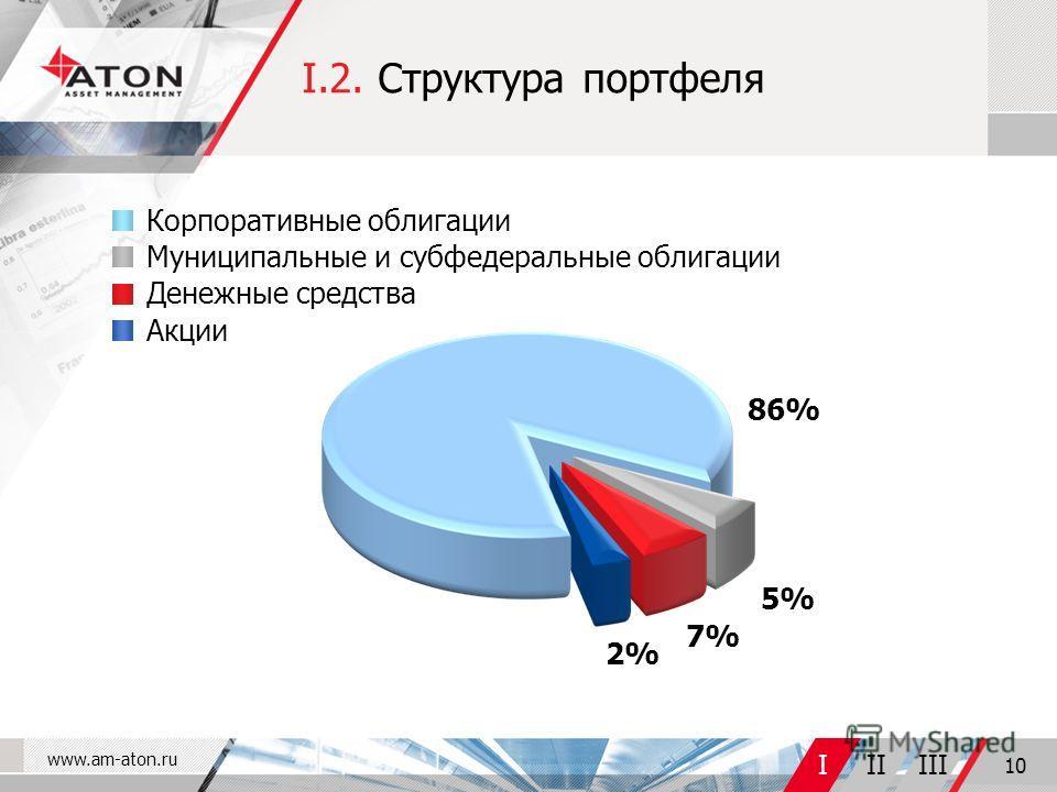 www.am-aton.ru IIIIII 10 I.2. Структура портфеля Муниципальные и субфедеральные облигации Корпоративные облигации Денежные средства Акции 86% 5% 7% 2%