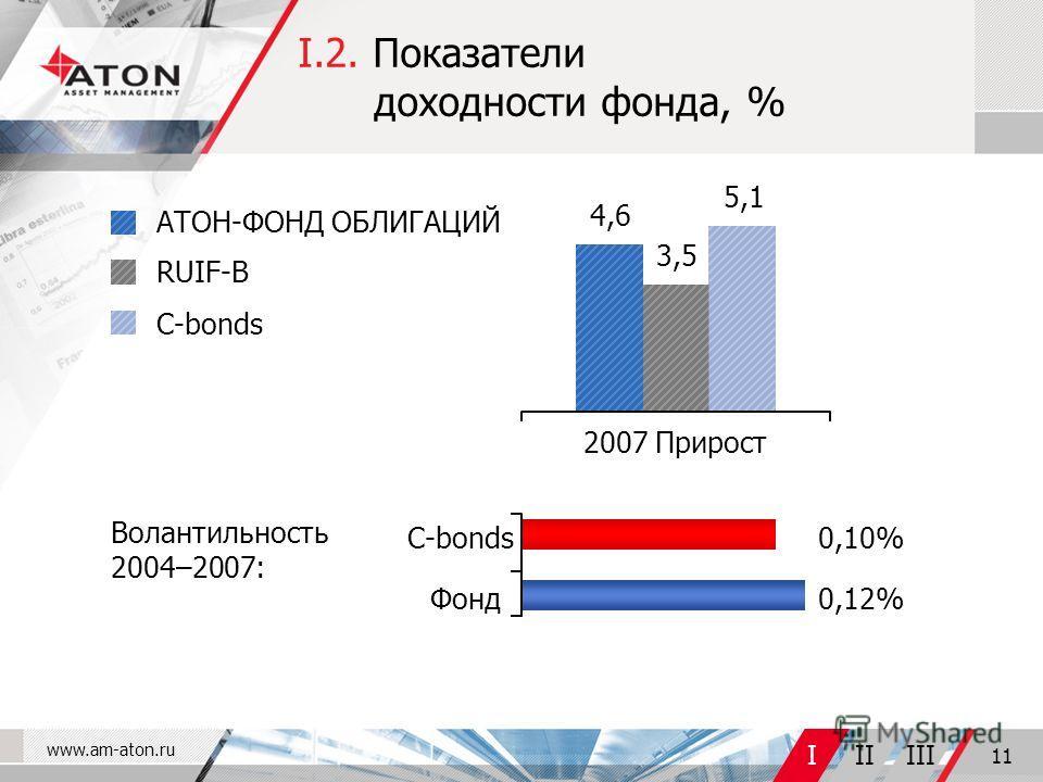 www.am-aton.ru IIIIII 11 I.2. Показатели доходности фонда, % АТОН-ФОНД ОБЛИГАЦИЙ RUIF-B С-bonds Волантильность 2004–2007: Фонд 0,12% 0,10% 4,6 3,5 5,1 2007 Прирост С-bonds