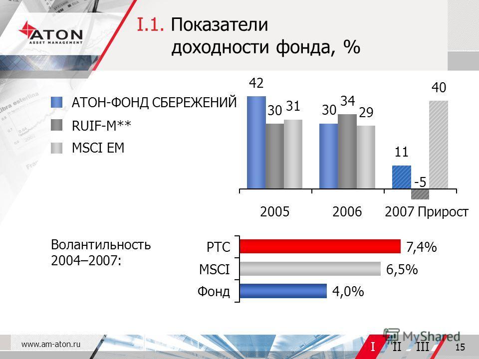 www.am-aton.ru IIIIII 15 -5 I.1. Показатели доходности фонда, % АТОН-ФОНД СБЕРЕЖЕНИЙ RUIF-М** MSCI EM Волантильность 2004–2007: Фонд РТС MSCI 4,0% 7,4% 6,5% 42 30 31 30 34 29 11 40 200520062007 Прирост