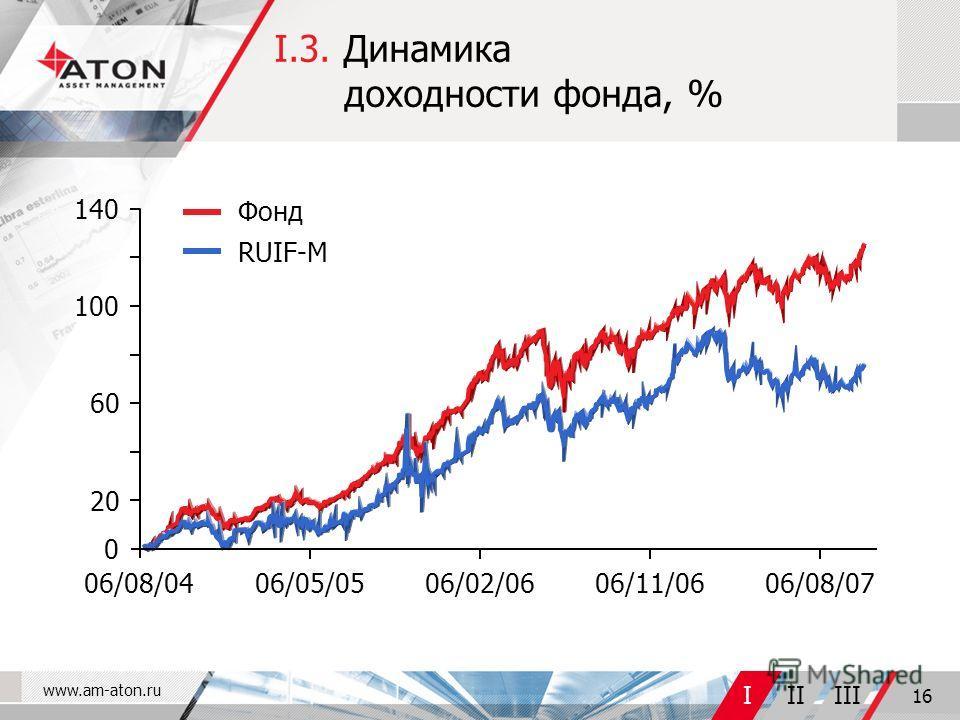 www.am-aton.ru IIIIII 16 I.3. Динамика доходности фонда, % 06/08/0406/05/0506/02/0606/11/0606/08/07 Фонд RUIF-M 100 140 0 6060 2020