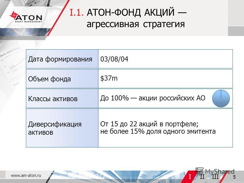 www.am-aton.ru IIIIII 5 I.1. АТОН-ФОНД АКЦИЙ агрессивная стратегия От 15 до 22 акций в портфеле; не более 15% доля одного эмитента Диверсификация активов До 100% акции российских АО Классы активов $37m Объем фонда 03/08/04Дата формирования