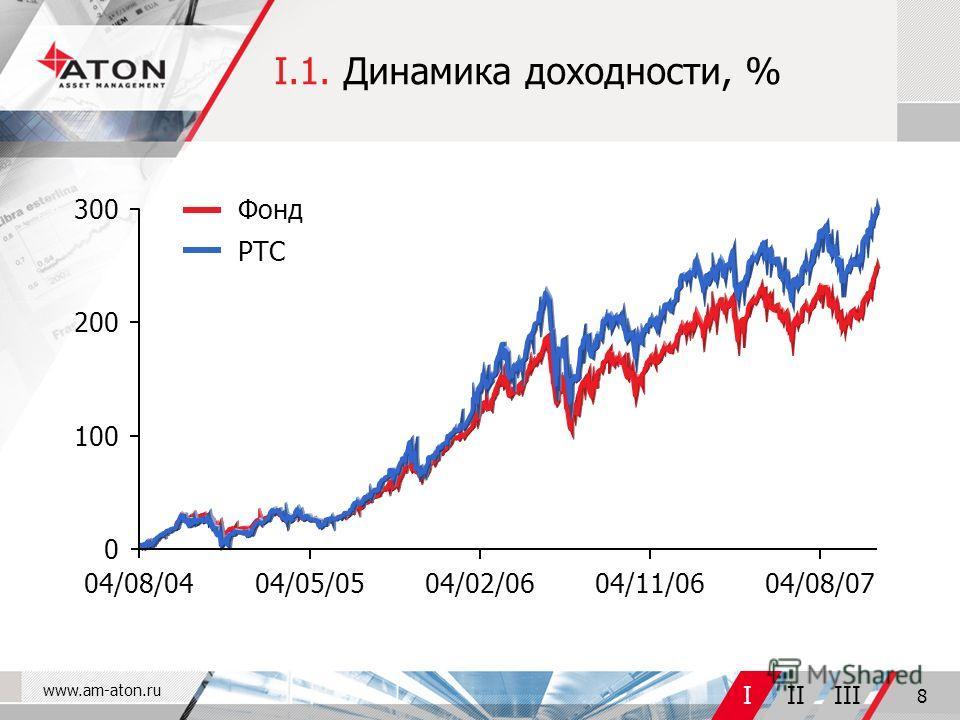www.am-aton.ru IIIIII 8 I.1. Динамика доходности, % 100 200 300 0 04/08/0404/05/0504/02/0604/11/0604/08/07 Фонд РТС
