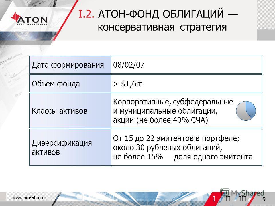 www.am-aton.ru IIIIII 9 I.2. АТОН-ФОНД ОБЛИГАЦИЙ консервативная стратегия От 15 до 22 эмитентов в портфеле; около 30 рублевых облигаций, не более 15% доля одного эмитента Диверсификация активов Корпоративные, субфедеральные и муниципальные облигации,