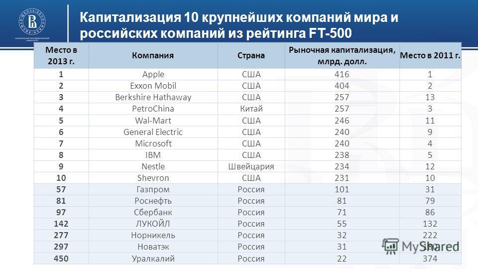 Капитализация 10 крупнейших компаний мира и российских компаний из рейтинга FT-500 Место в 2013 г. Компания Страна Рыночная капитализация, млрд. долл. Место в 2011 г. 1AppleСША4161 2Exxon MobilСША4042 3Berkshire HathawayСША25713 4PetroChina Китай 257