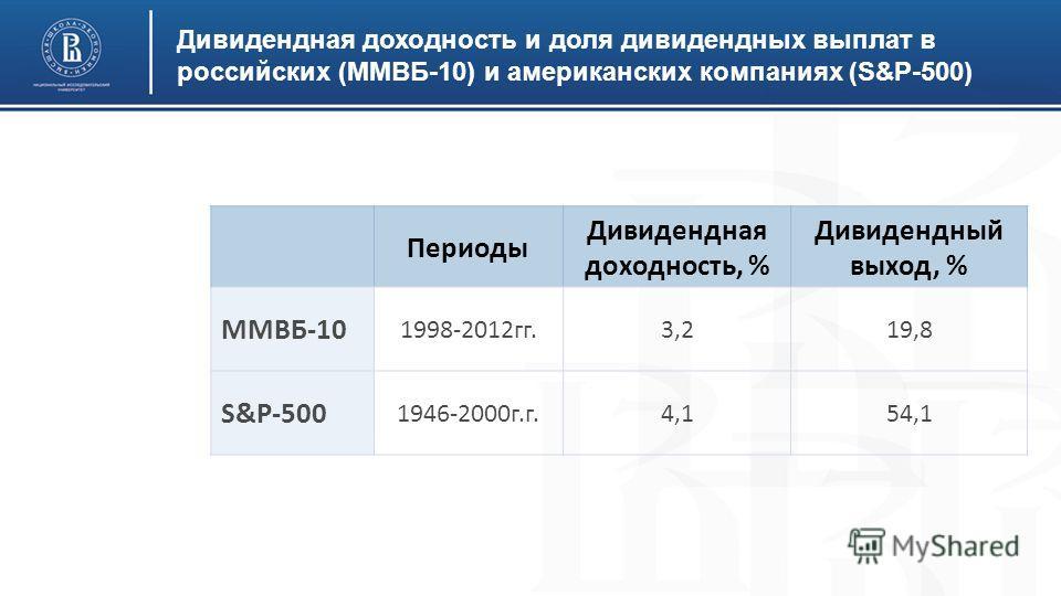 Дивидендная доходность и доля дивидендных выплат в российских (ММВБ-10) и американских компаниях (S&P-500) Периоды Дивидендная доходность, % Дивидендный выход, % ММВБ-10 1998-2012 гг.3,219,8 S&P-500 1946-2000 г.г.4,154,1