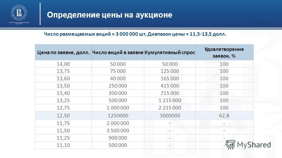 Определение цены на аукционе Число размещаемых акций = 3 000 000 шт. Диапазон цены = 11,5-13,5 долл. Цена по заявке, долл.Число акций в заявке Кумулятивный спрос Удовлетворение заявок, % 14,0050 000 100 13,7575 000125 000100 13,6040 000165 000100 13,