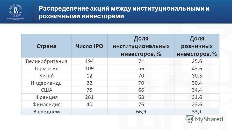 Распределение акций между институциональными и розничными инвесторами Страна Число IPO Доля институциональных инвесторов, % Доля розничных инвесторов, % Великобритания 1947425,6 Германия 1095643,6 Китай 127030,5 Нидерланды 327030,4 США756634,4 Франци