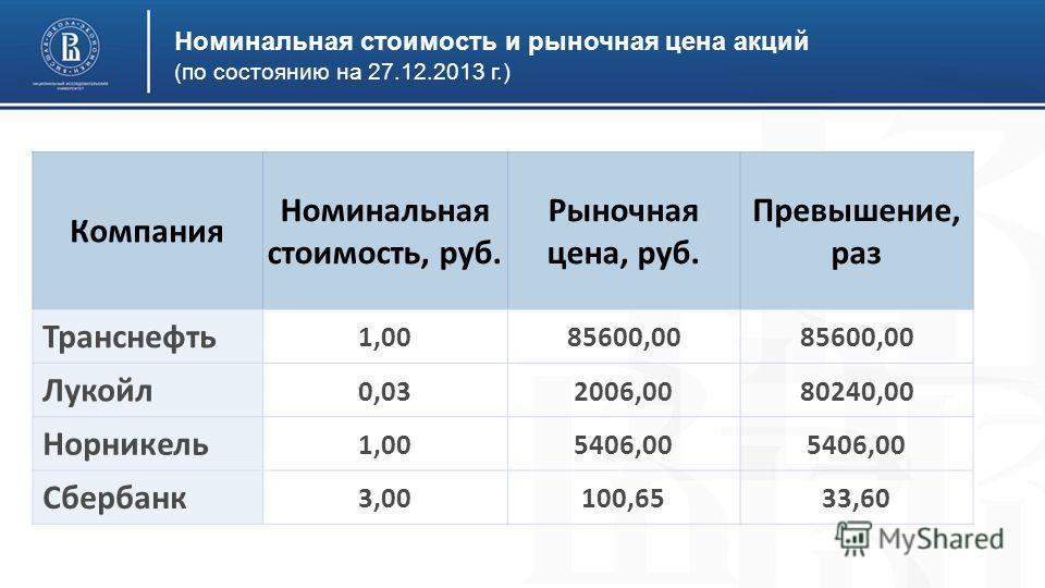 Номинальная стоимость и рыночная цена акций (по состоянию на 27.12.2013 г.) Компания Номинальная стоимость, руб. Рыночная цена, руб. Превышение, раз Транснефть 1,0085600,00 Лукойл 0,032006,0080240,00 Норникель 1,005406,00 Сбербанк 3,00100,6533,60