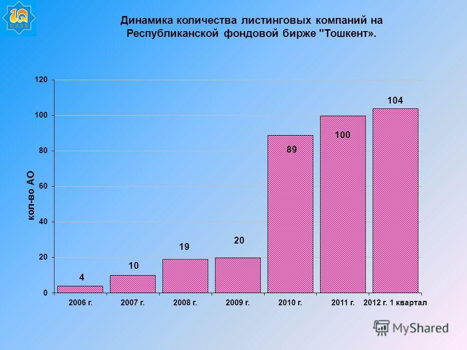 Динамика количества листинговых компаний на Республиканской фондовой бирже Тошкент».