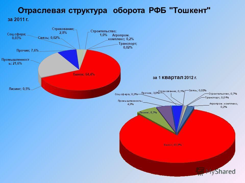 Отраслевая структура оборота РФБ Тошкент за 1 квартал 2012 г. за 2011 г.