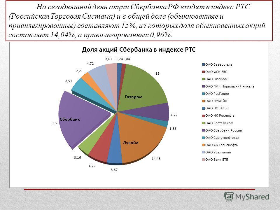 На сегодняшний день акции Сбербанка РФ входят в индекс РТС (Российская Торговая Система) и в общей доле (обыкновенные и привилегированные) составляют 15%, из которых доля обыкновенных акций составляет 14,04%, а привилегированных 0,96%.