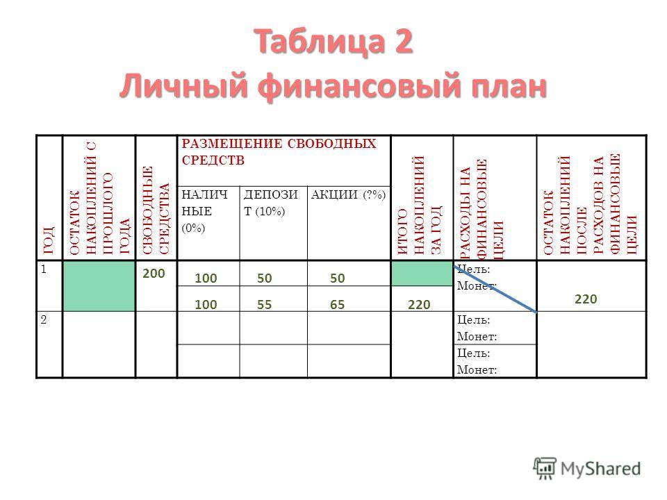 Таблица 2 Личный финансовый план ГОД ОСТАТОК НАКОПЛЕНИЙ С ПРОШЛОГО ГОДА СВОБОДНЫЕ СРЕДСТВА РАЗМЕЩЕНИЕ СВОБОДНЫХ СРЕДСТВ ИТОГО НАКОПЛЕНИЙ ЗА ГОД РАСХОДЫ НА ФИНАНСОВЫЕ ЦЕЛИ ОСТАТОК НАКОПЛЕНИЙ ПОСЛЕ РАСХОДОВ НА ФИНАНСОВЫЕ ЦЕЛИ НАЛИЧ НЫЕ (0%) ДЕПОЗИ Т (1