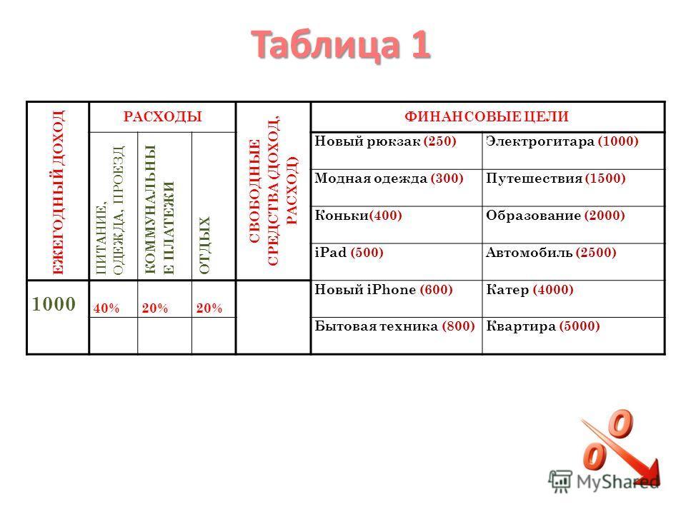 Таблица 1 ЕЖЕГОДНЫЙ ДОХОД РАСХОДЫ СВОБОДНЫЕ СРЕДСТВА (ДОХОД, РАСХОД) ФИНАНСОВЫЕ ЦЕЛИ ПИТАНИЕ, ОДЕЖДА, ПРОЕЗД КОММУНАЛЬНЫ Е ПЛАТЕЖИ ОТДЫХ Новый рюкзак (250)Электрогитара (1000) Модная одежда (300)Путешествия (1500) Коньки(400)Образование (2000) iPad (