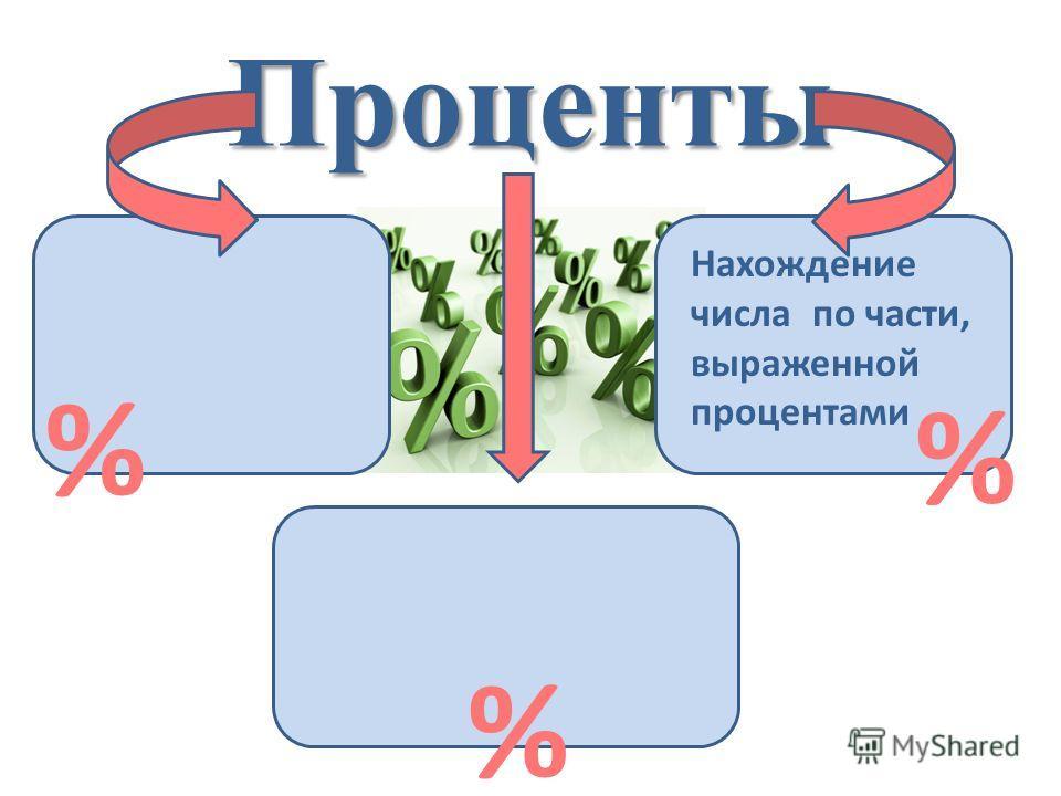 Проценты Нахождение числа по части, выраженной процентами % % %
