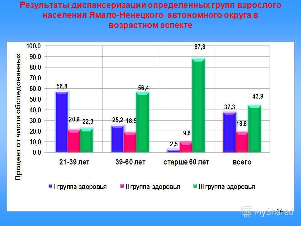 Результаты диспансеризации определенных групп взрослого населения Ямало-Ненецкого автономного округа в возрастном аспекте 14